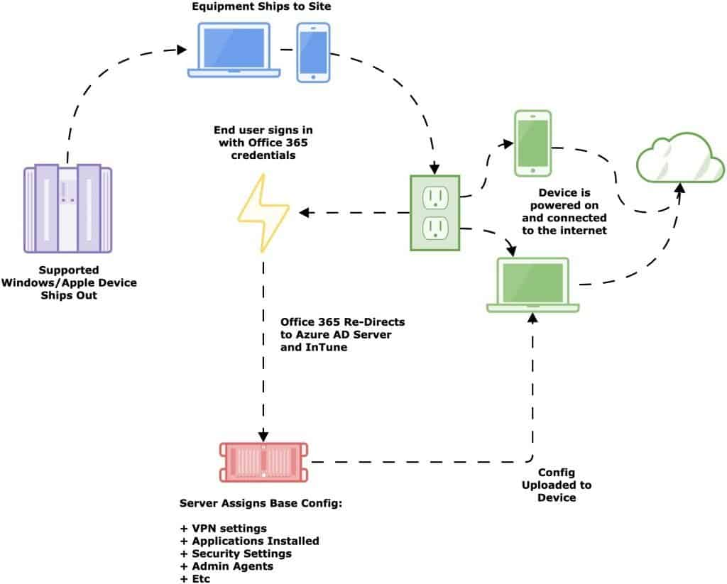 Network London IT Support Diagram